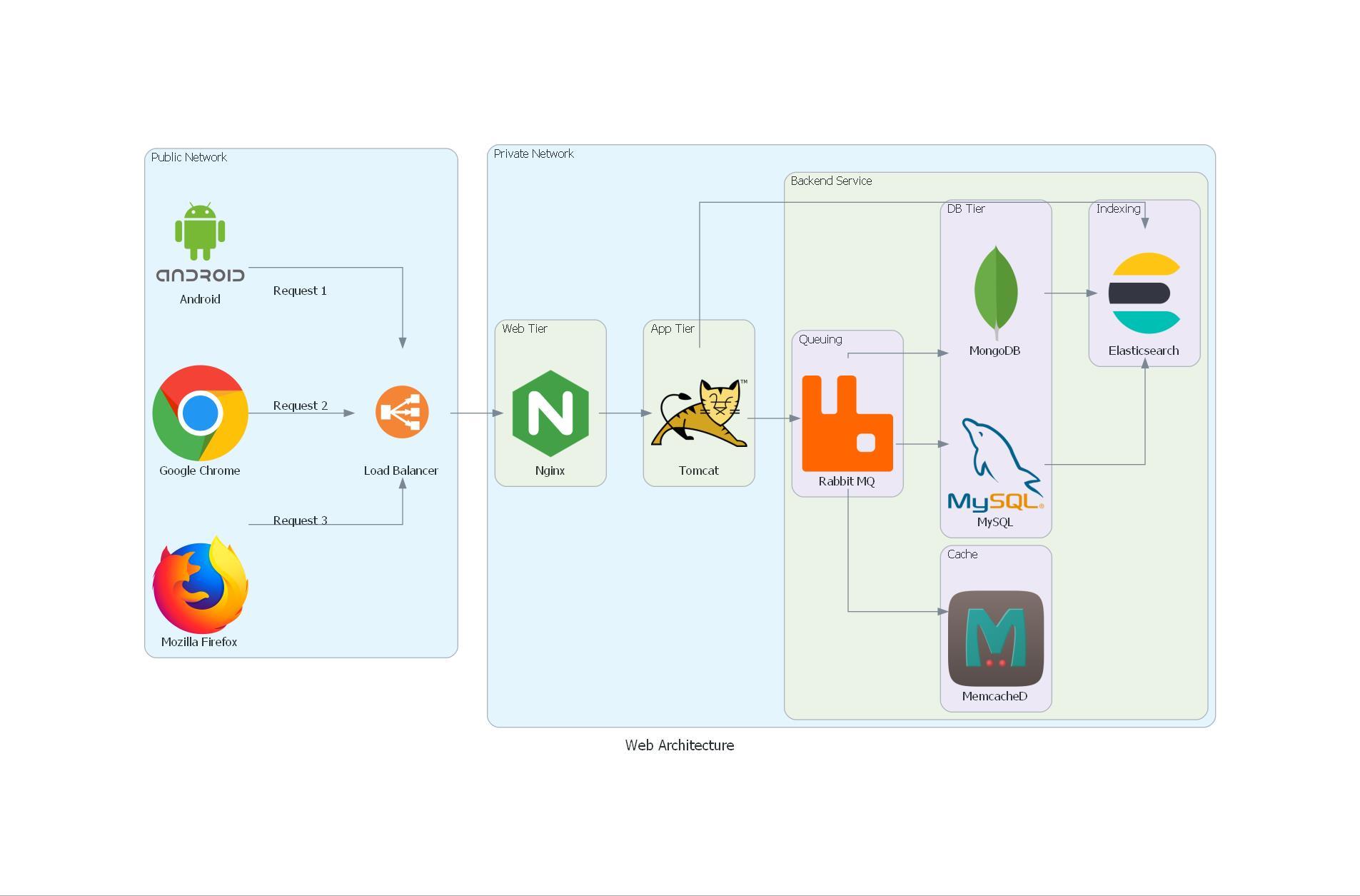 custom_diagram.jpg